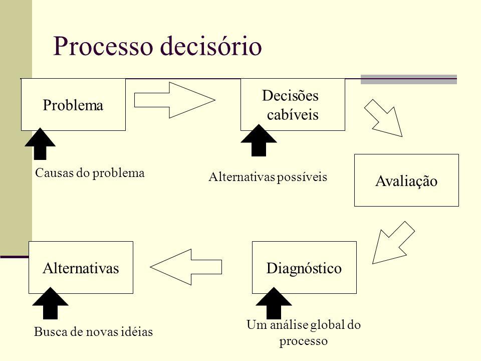 Processo decisório Problema Decisões cabíveis Avaliação Alternativas