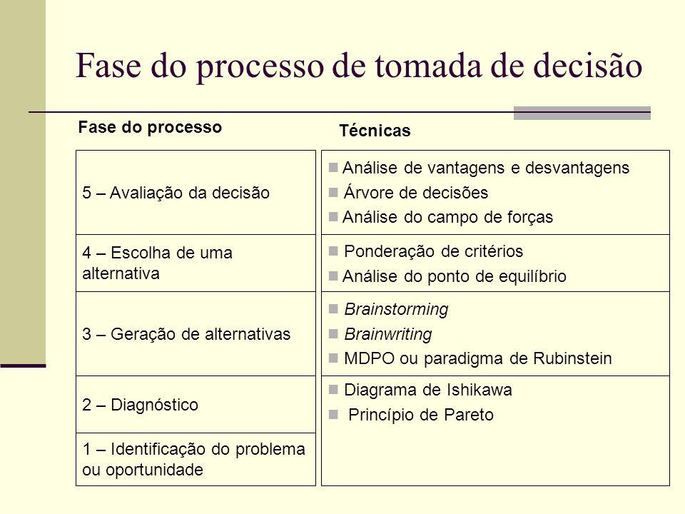 Fase do processo de tomada de decisão