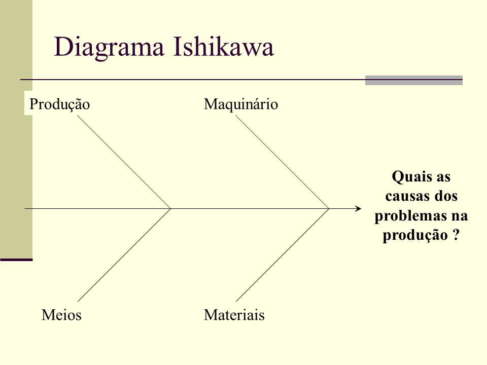 Quais as causas dos problemas na produção
