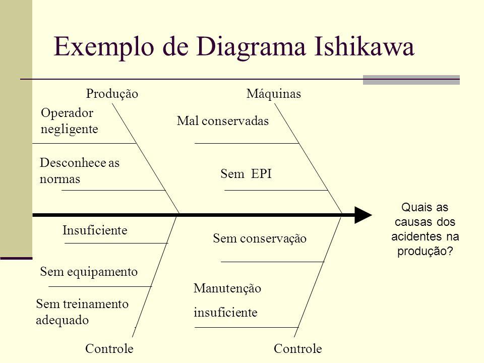 Exemplo de Diagrama Ishikawa