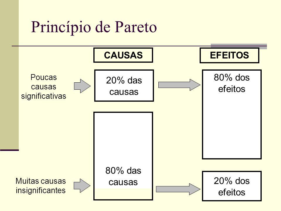 Princípio de Pareto CAUSAS EFEITOS 20% das causas 80% dos efeitos