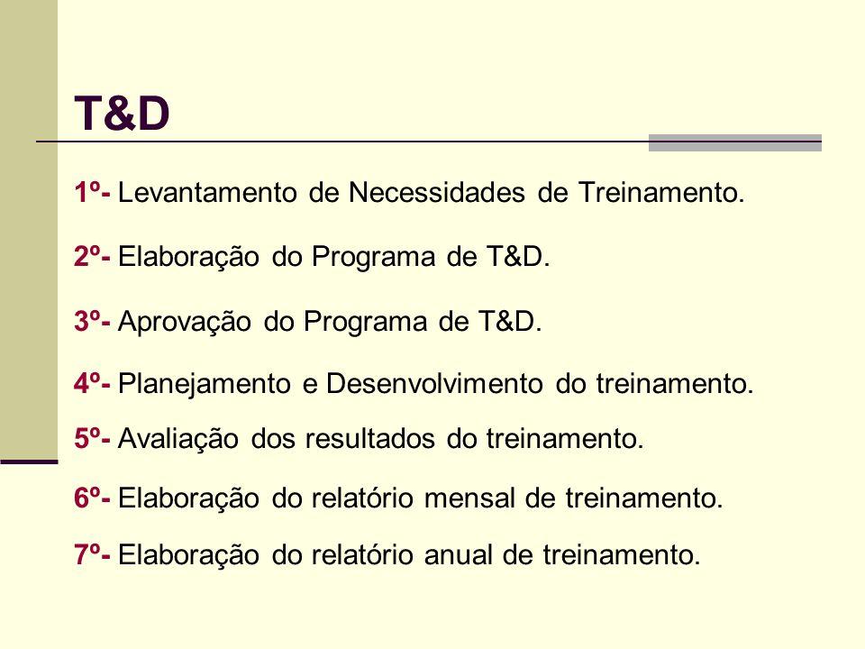 T&D 1º- Levantamento de Necessidades de Treinamento.