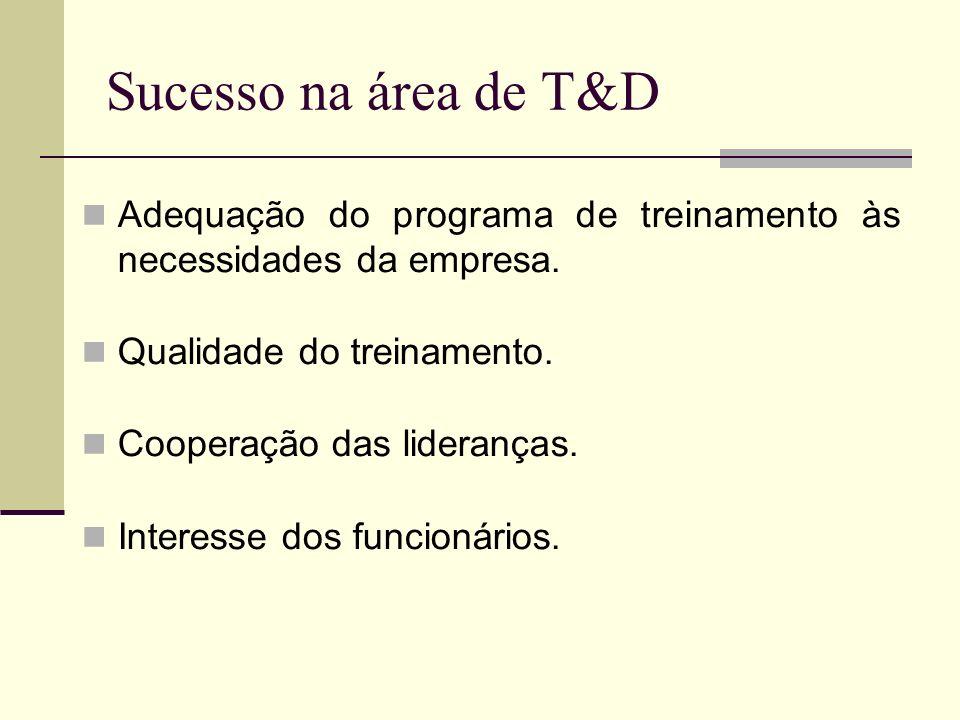 Sucesso na área de T&D Adequação do programa de treinamento às necessidades da empresa. Qualidade do treinamento.