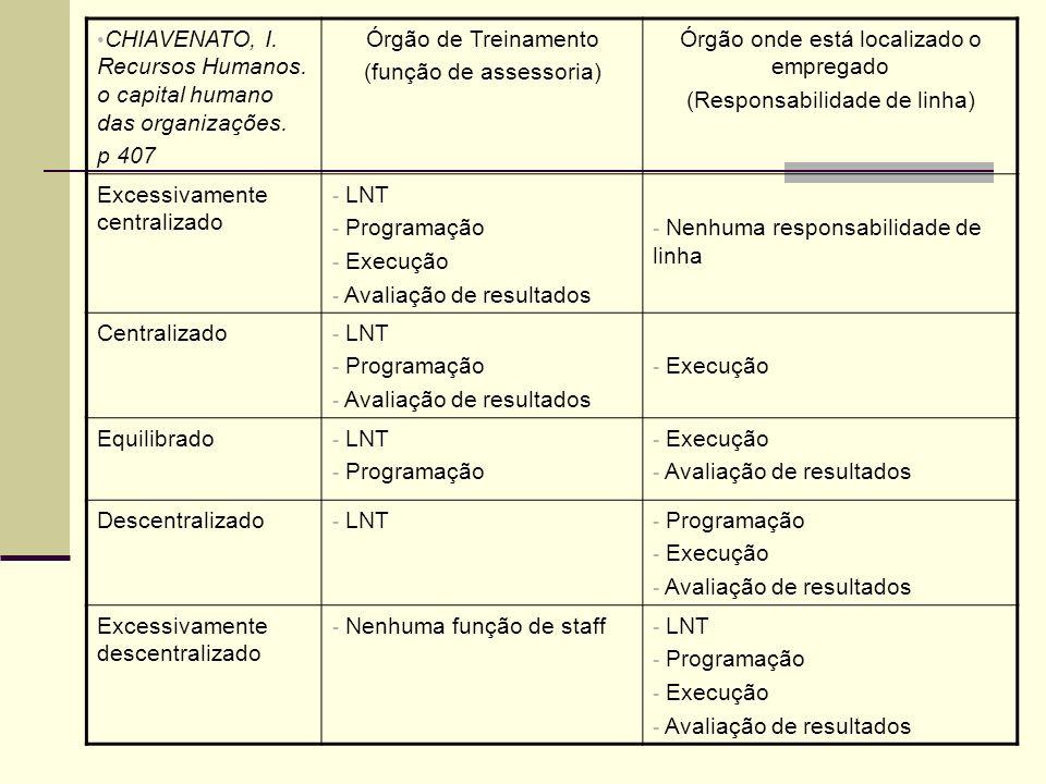 CHIAVENATO, I. Recursos Humanos. o capital humano das organizações.