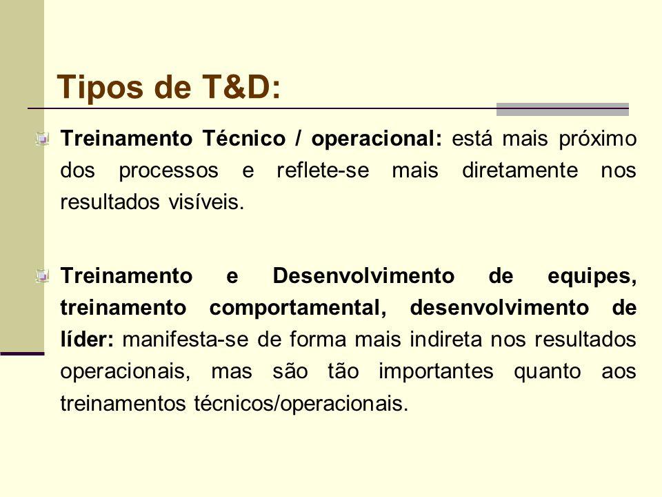 Tipos de T&D:Treinamento Técnico / operacional: está mais próximo dos processos e reflete-se mais diretamente nos resultados visíveis.