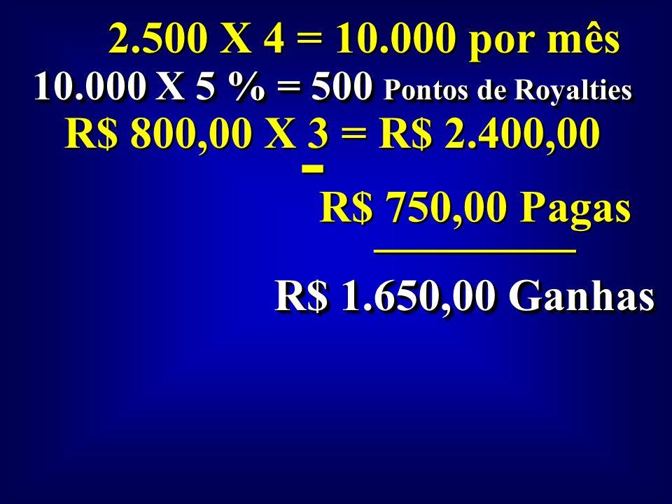 10.000 X 5 % = 500 Pontos de Royalties