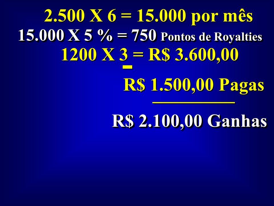 15.000 X 5 % = 750 Pontos de Royalties