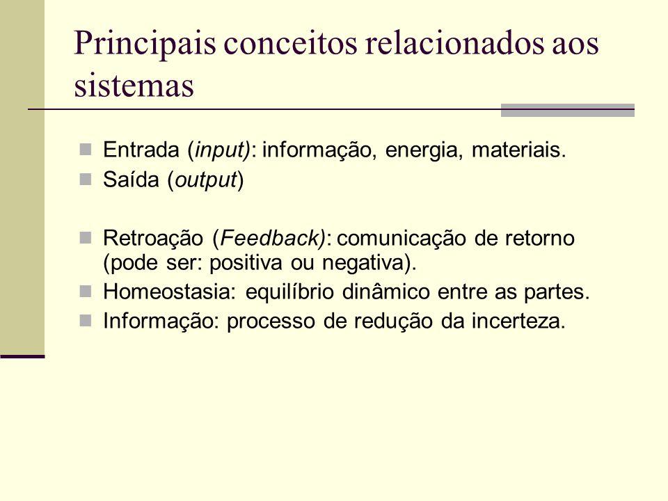 Principais conceitos relacionados aos sistemas