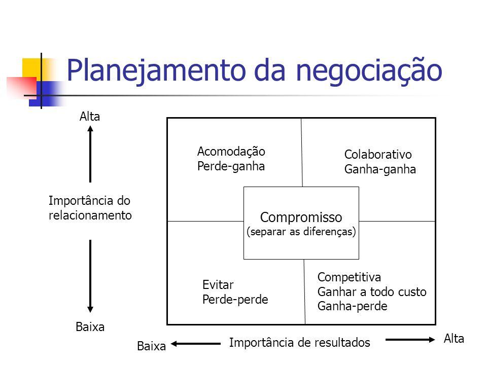 Planejamento da negociação