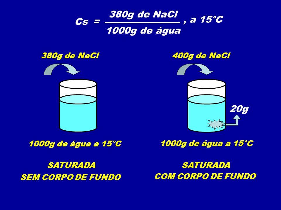 380g de NaCl , a 15°C Cs = 1000g de água 20g 380g de NaCl 400g de NaCl