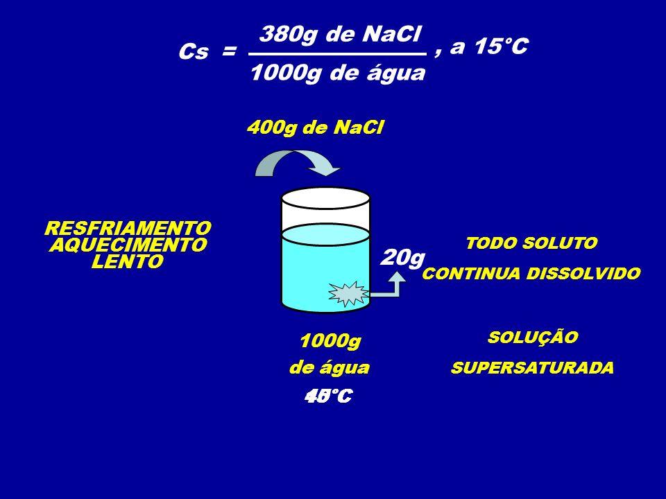380g de NaCl , a 15°C Cs = 1000g de água 20g 400g de NaCl RESFRIAMENTO