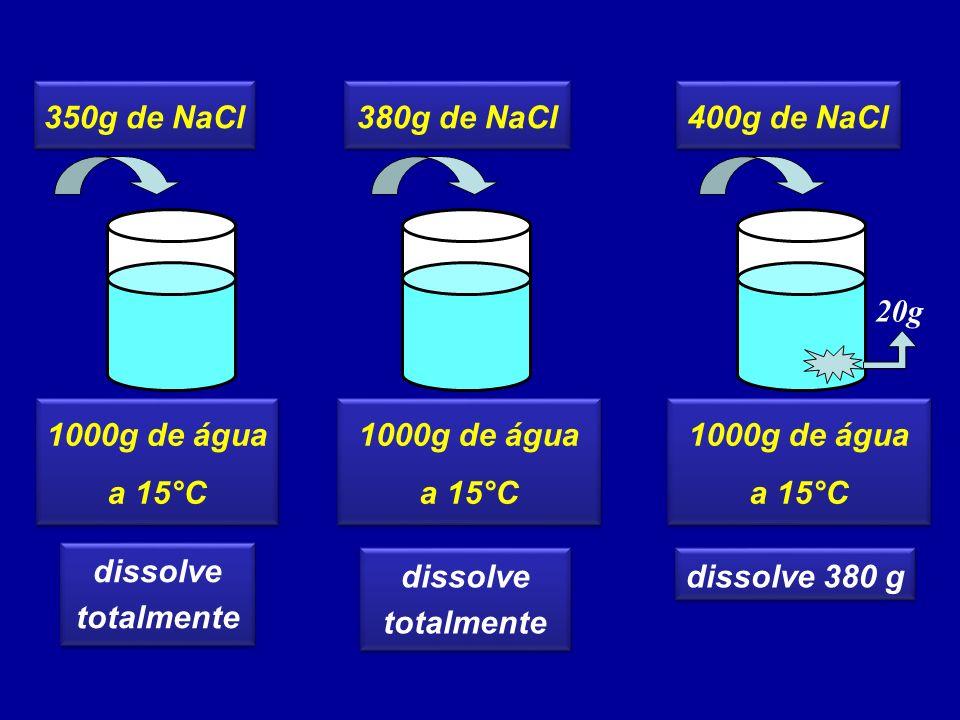 350g de NaCl 380g de NaCl. 400g de NaCl. 1000g de água. a 15°C. 1000g de água. a 15°C. 1000g de água.