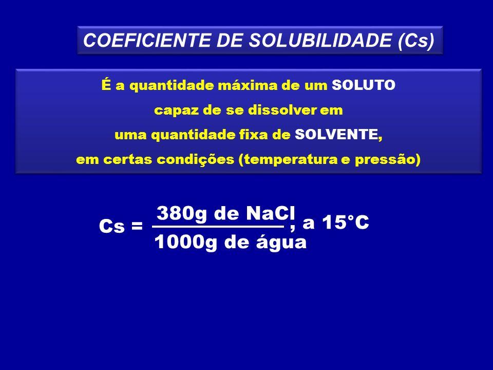 Cs = 380g de NaCl 1000g de água , a 15°C
