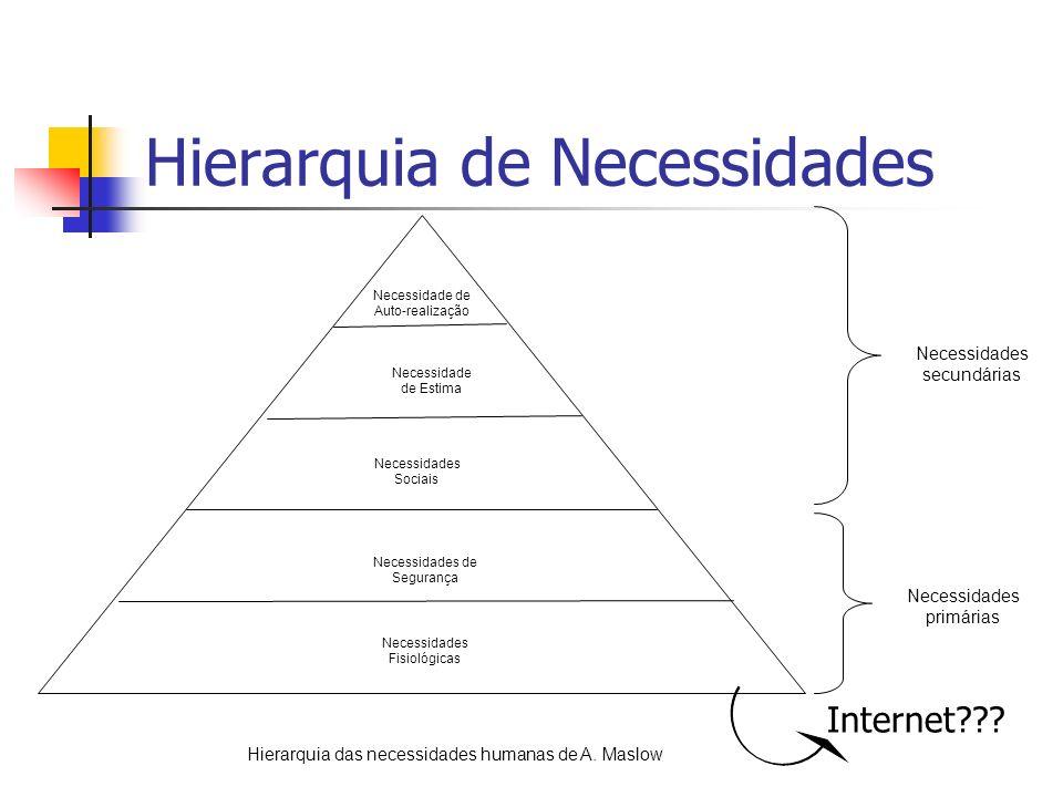 Hierarquia de Necessidades
