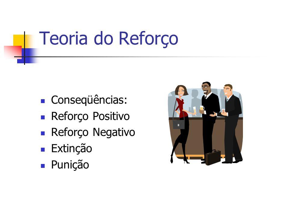 Teoria do Reforço Conseqüências: Reforço Positivo Reforço Negativo