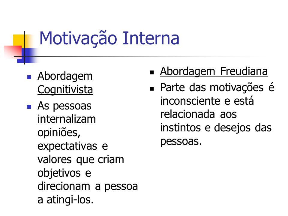 Motivação Interna Abordagem Freudiana Abordagem Cognitivista