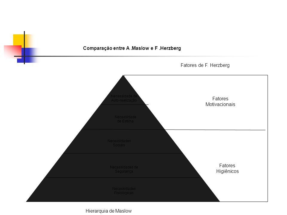 Comparação entre A .Maslow e F .Herzberg