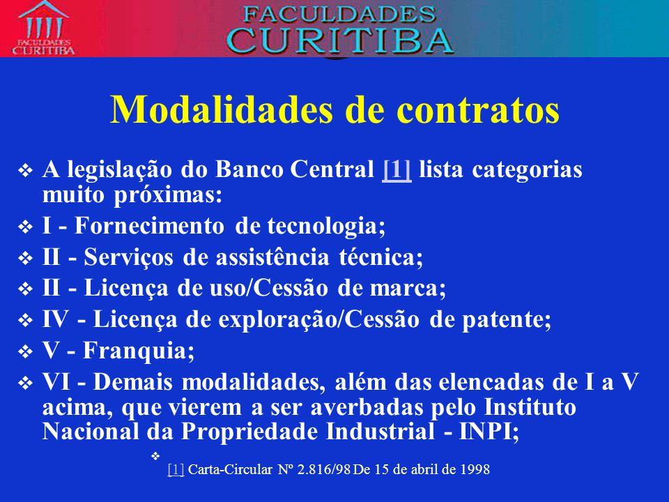 Modalidades de contratos