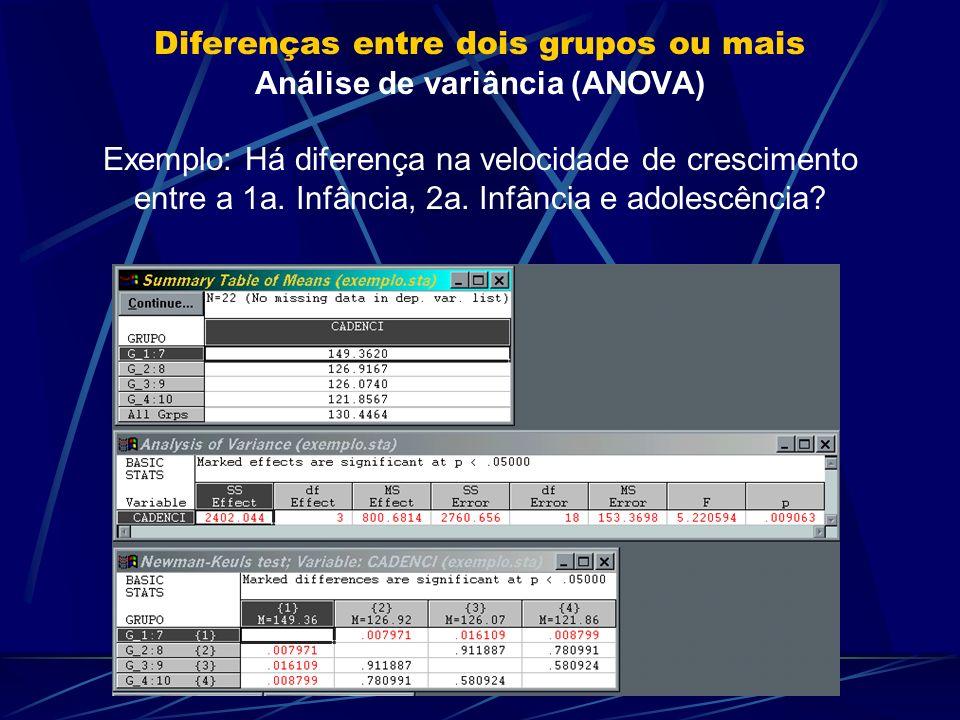 Diferenças entre dois grupos ou mais Análise de variância (ANOVA) Exemplo: Há diferença na velocidade de crescimento entre a 1a.