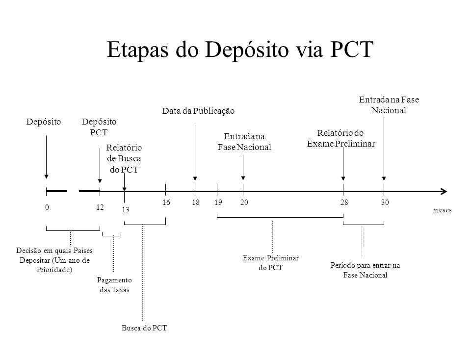 Etapas do Depósito via PCT