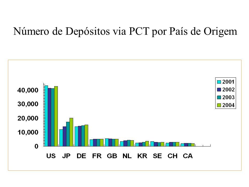 Número de Depósitos via PCT por País de Origem