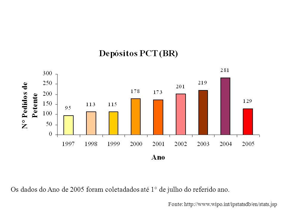 Os dados do Ano de 2005 foram coletadados até 1° de julho do referido ano.