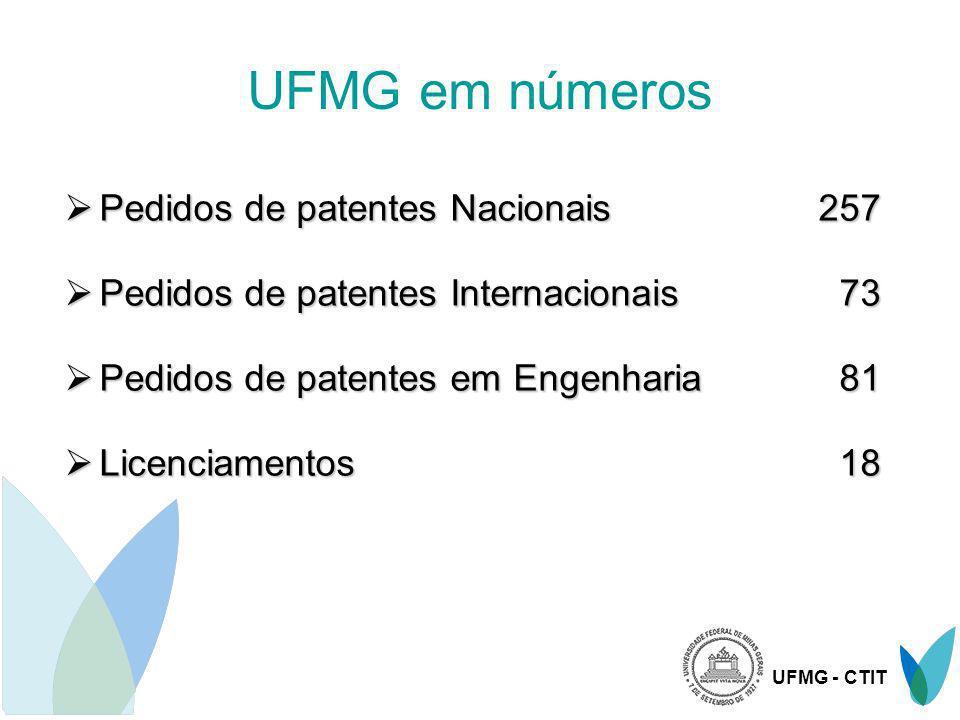 UFMG em números Pedidos de patentes Nacionais 257