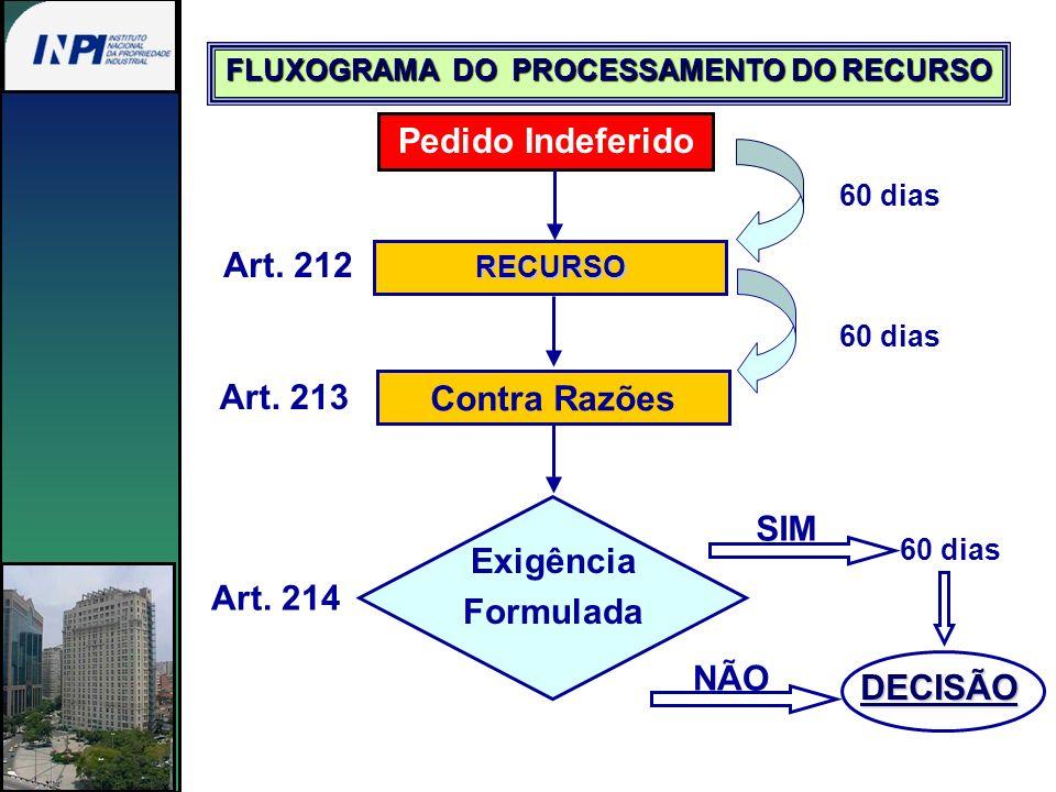 FLUXOGRAMA DO PROCESSAMENTO DO RECURSO