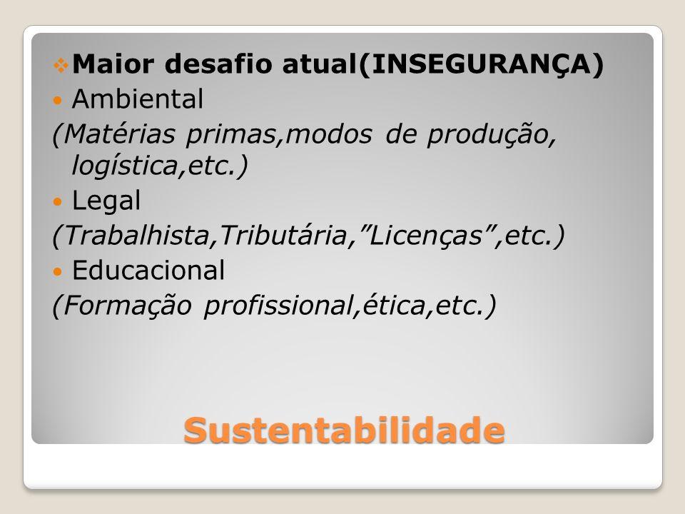 Sustentabilidade Maior desafio atual(INSEGURANÇA) Ambiental