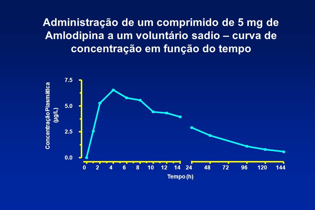 Administração de um comprimido de 5 mg de Amlodipina a um voluntário sadio – curva de concentração em função do tempo