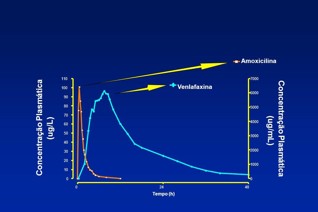 Concentração Plasmática