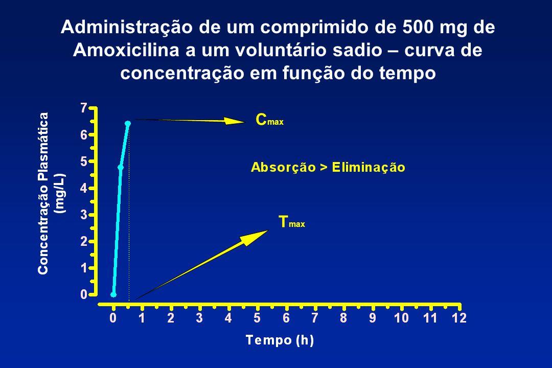 Administração de um comprimido de 500 mg de Amoxicilina a um voluntário sadio – curva de concentração em função do tempo