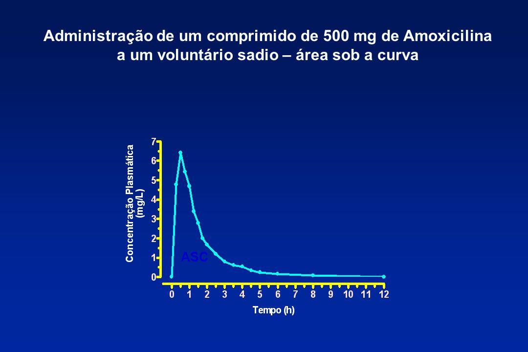 Administração de um comprimido de 500 mg de Amoxicilina a um voluntário sadio – área sob a curva