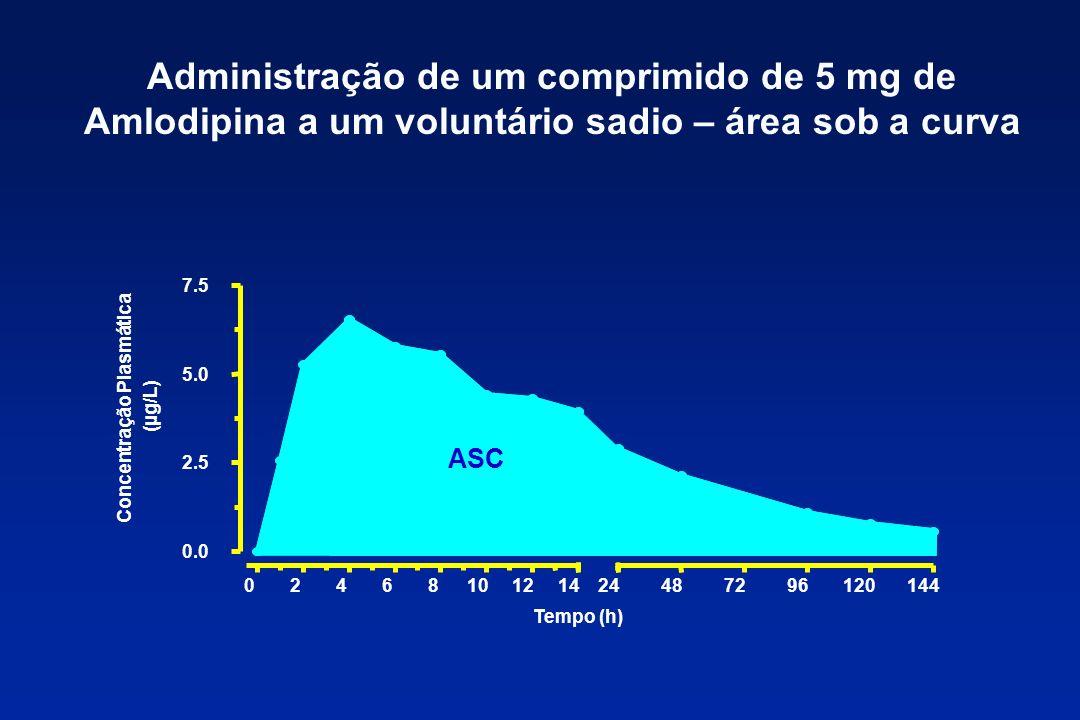 Administração de um comprimido de 5 mg de Amlodipina a um voluntário sadio – área sob a curva