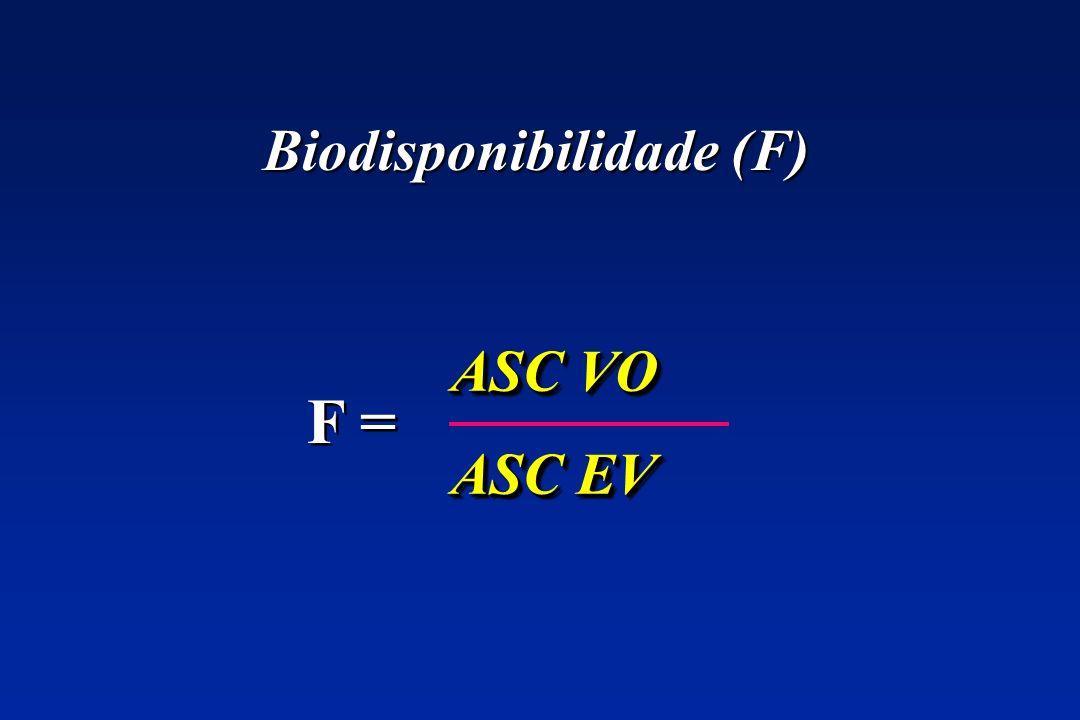 Biodisponibilidade (F)