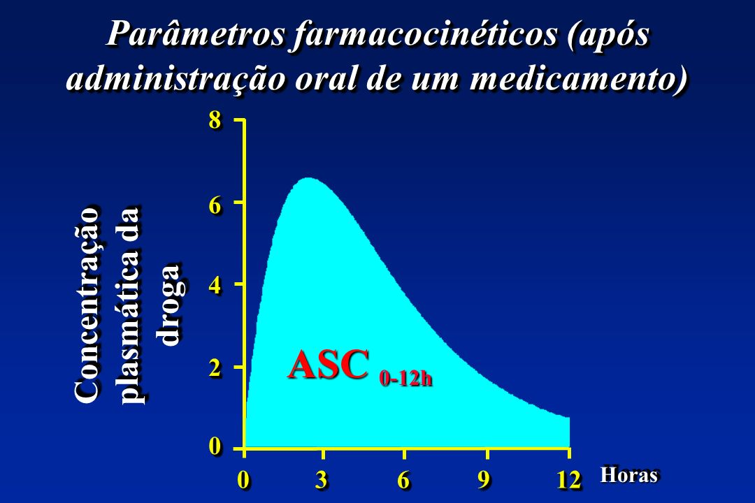 Concentração plasmática da droga