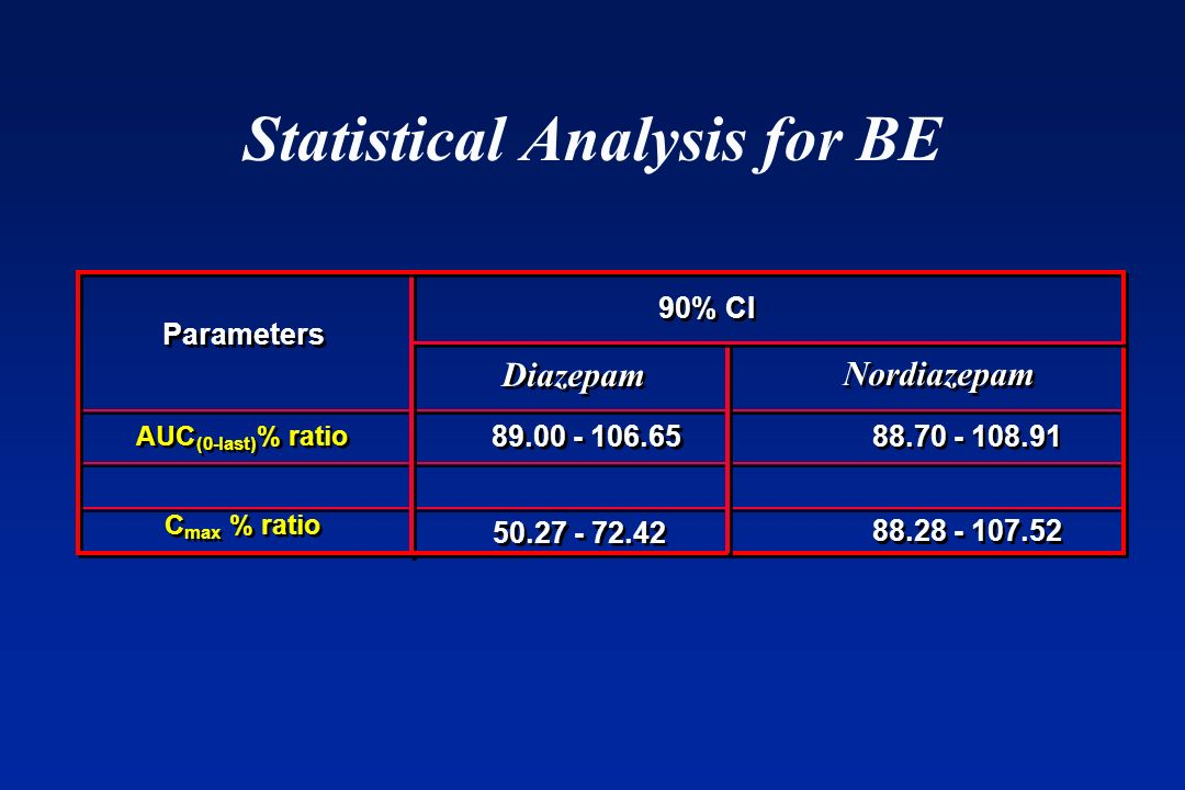 Statistical Analysis for BE