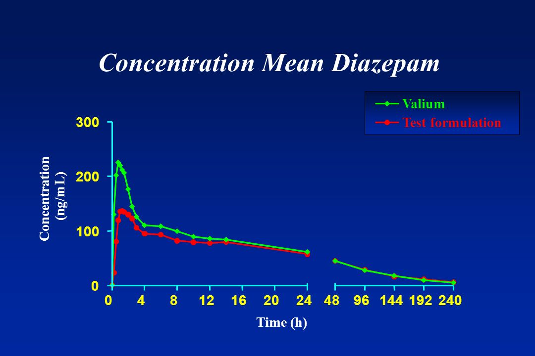 Concentration Mean Diazepam