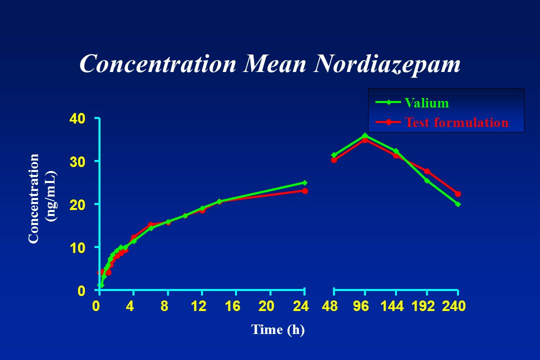 Concentration Mean Nordiazepam