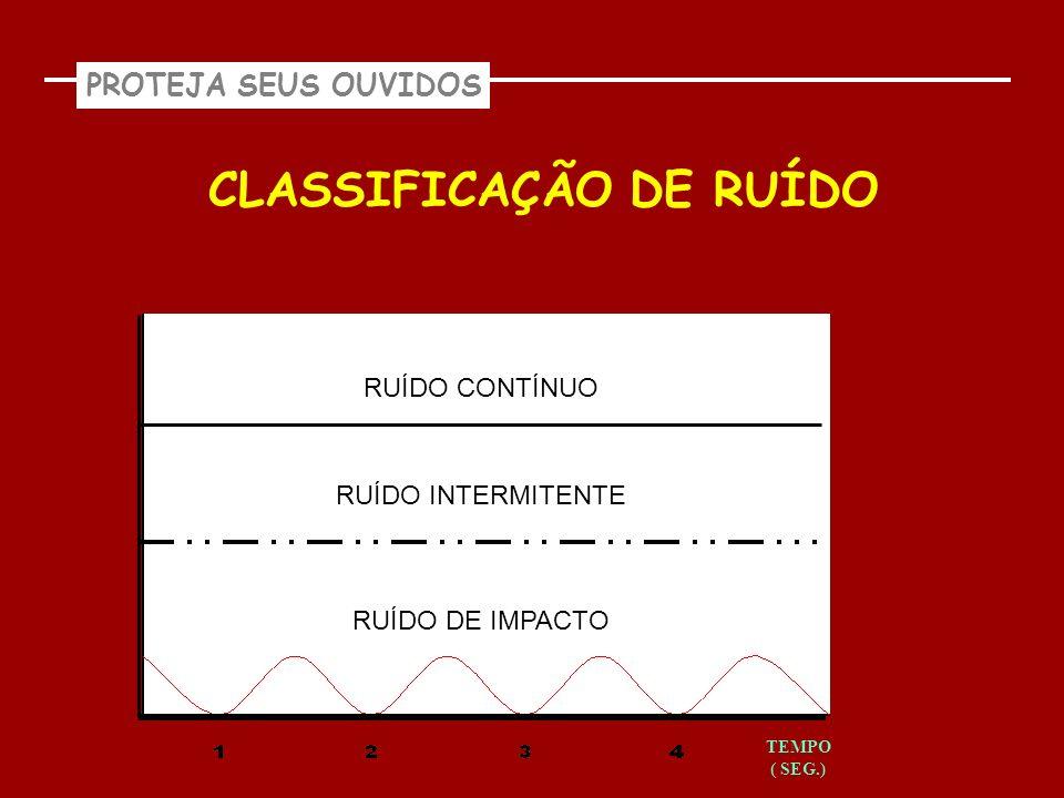 CLASSIFICAÇÃO DE RUÍDO