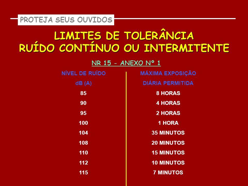 LIMITES DE TOLERÂNCIA RUÍDO CONTÍNUO OU INTERMITENTE