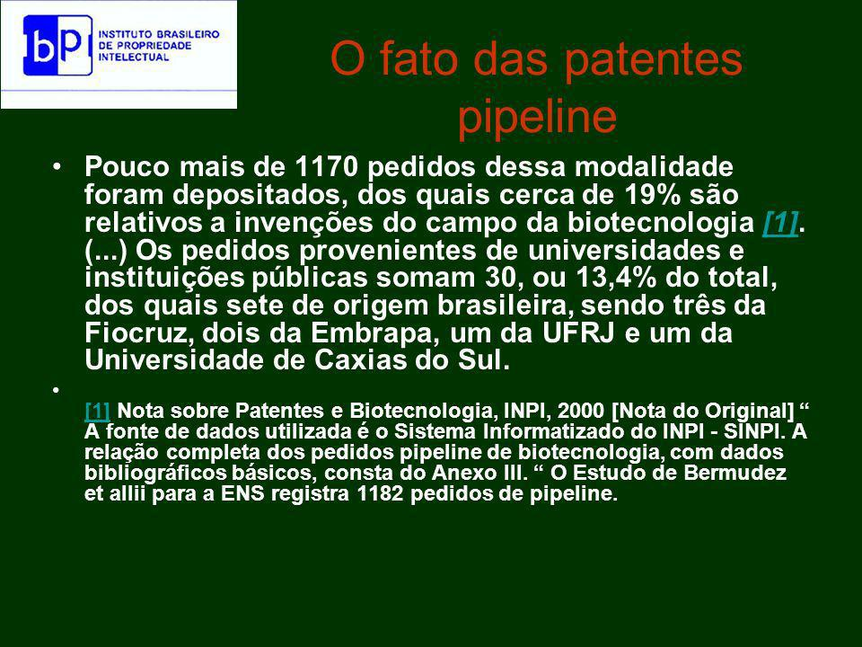 O fato das patentes pipeline