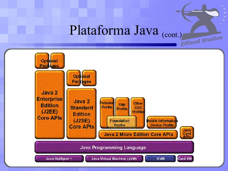 Plataforma Java (cont.)