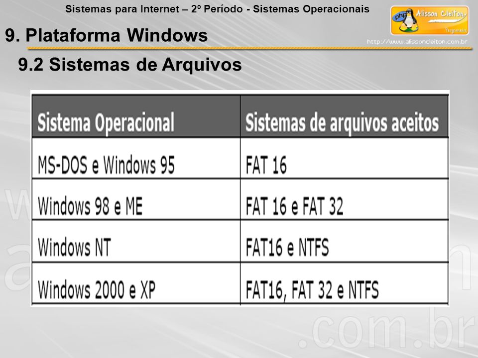 9. Plataforma Windows 9.2 Sistemas de Arquivos