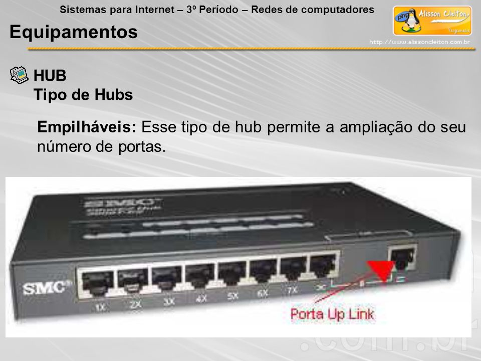 Equipamentos HUB Tipo de Hubs