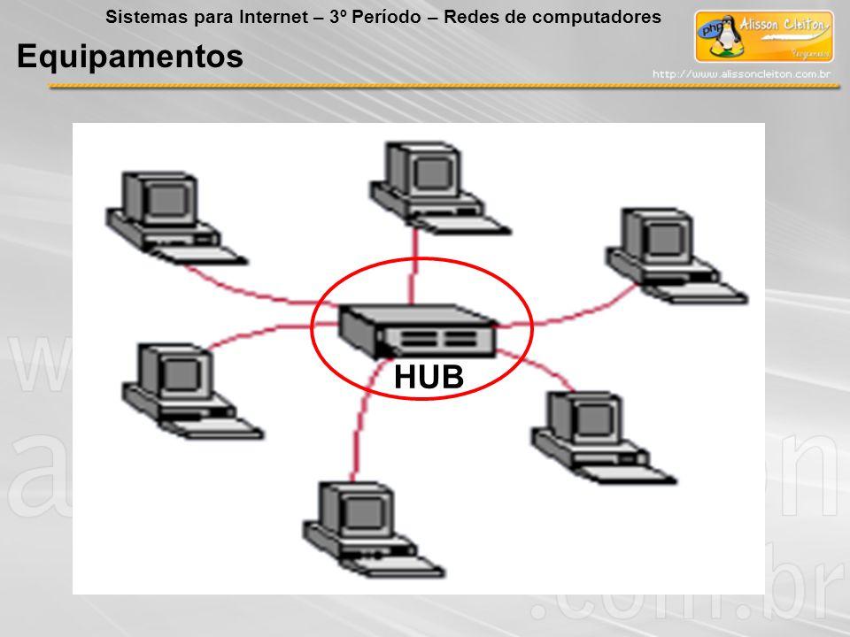 Sistemas para Internet – 3º Período – Redes de computadores
