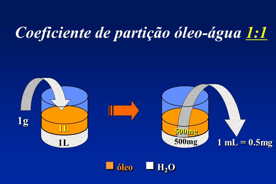 Coeficiente de partição óleo-água 1:1