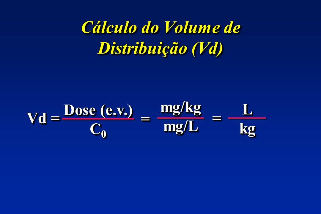 Cálculo do Volume de Distribuição (Vd)