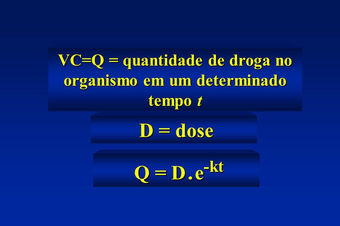 VC=Q = quantidade de droga no organismo em um determinado tempo t