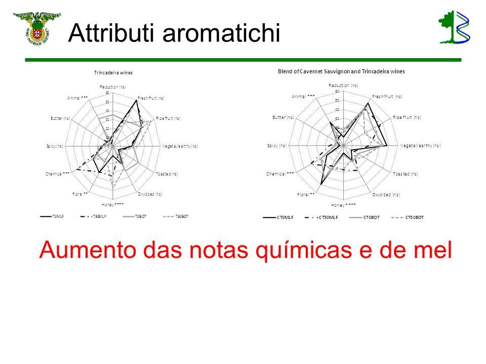 Attributi aromatichi Aumento das notas químicas e de mel